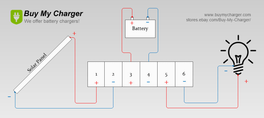 how Solar Panel Charger Controller Regulator works
